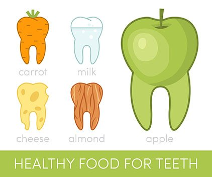 Eat Healthy A Food for Teeth